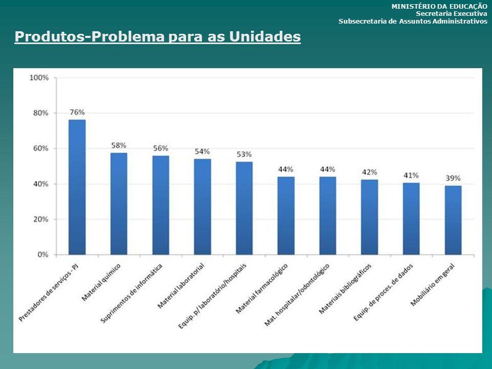 Produtos-Problema para as Unidades MINISTÉRIO DA EDUCAÇÃO Secretaria Executiva Subsecretaria de Assuntos Administrativos