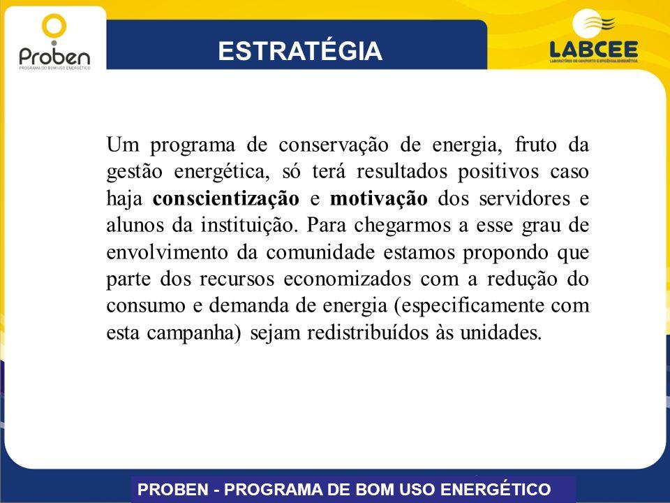 DISTRIBUIÇÃO DOS RECURSOS PROBEN - PROGRAMA DE BOM USO ENERGÉTICO Os recursos obtidos através da redução de consumo e demanda de energia em função da aplicação do PROBEN – EDUCAÇÃO serão distribuídos da seguinte forma: - 80% serão repassados às unidades; -20% serão repassados a um fundo, denominado FUNDO PROBEN, dos quais 10% ajudarão a custear outras ações na área de eficiência energética na universidade e 10% serão utilizados para premiar a unidade que, percentualmente, obtiver a maior economia.