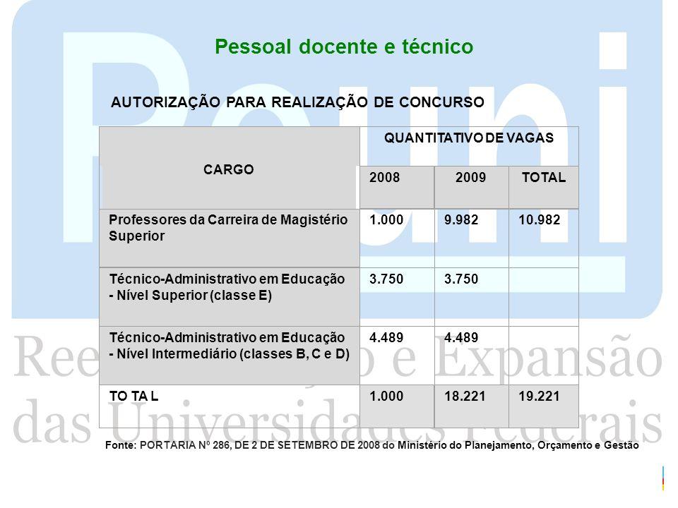 CARGO QUANTITATIVO DE VAGAS 20082009TOTAL Professores da Carreira de Magistério Superior 1.0009.98210.982 Técnico-Administrativo em Educação - Nível S