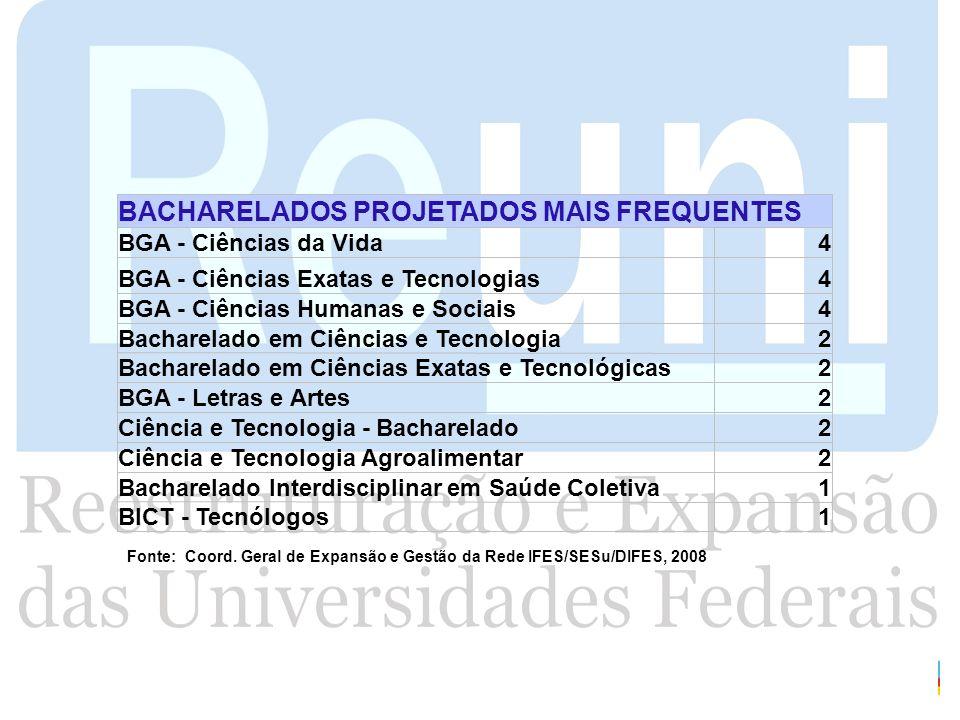 BACHARELADOS PROJETADOS MAIS FREQUENTES BGA - Ciências da Vida4 BGA - Ciências Exatas e Tecnologias4 BGA - Ciências Humanas e Sociais4 Bacharelado em