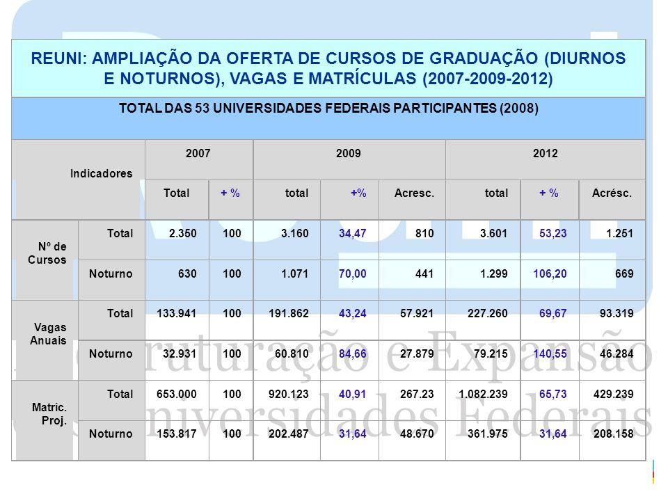 REUNI: AMPLIAÇÃO DA OFERTA DE CURSOS DE GRADUAÇÃO (DIURNOS E NOTURNOS), VAGAS E MATRÍCULAS (2007-2009-2012) TOTAL DAS 53 UNIVERSIDADES FEDERAIS PARTIC