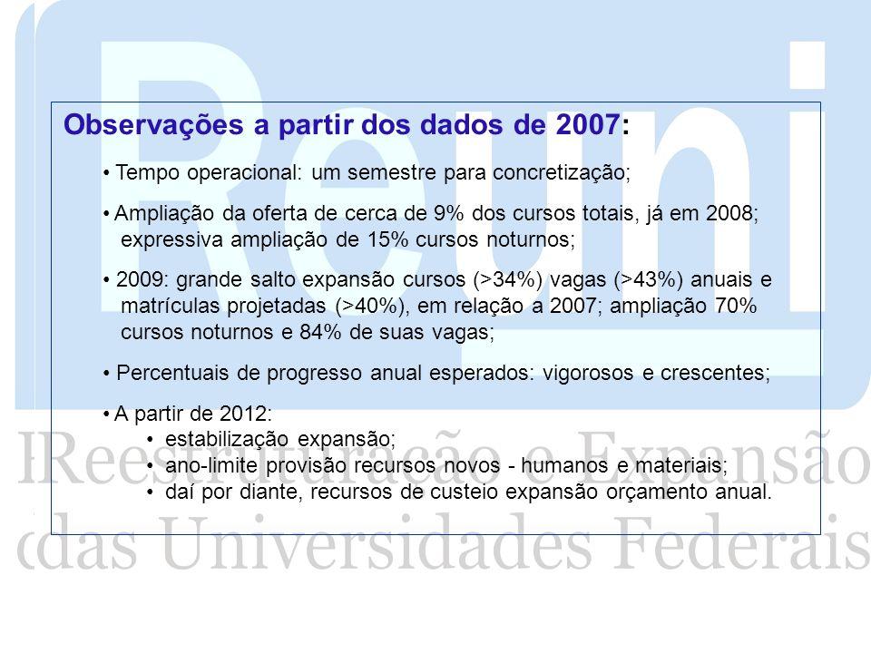 Observações a partir dos dados de 2007: Tempo operacional: um semestre para concretização; Ampliação da oferta de cerca de 9% dos cursos totais, já em
