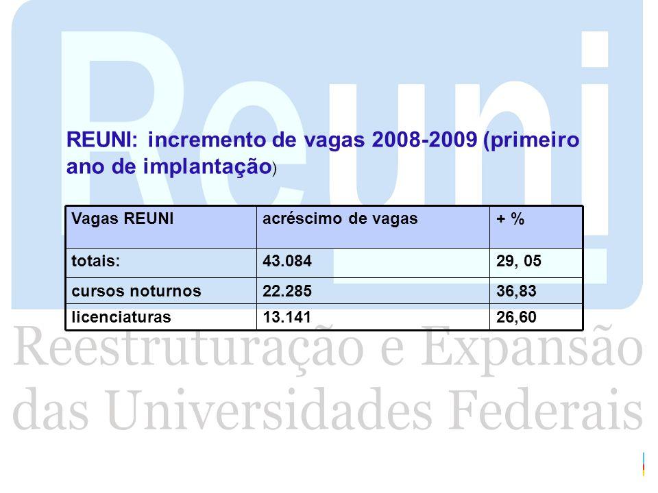 26,6013.141licenciaturas 36,8322.285cursos noturnos 29, 0543.084totais: + %acréscimo de vagasVagas REUNI REUNI: incremento de vagas 2008-2009 (primeir
