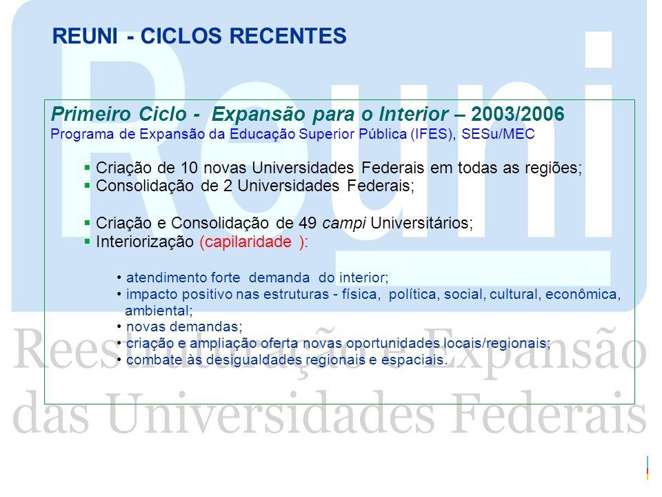 REUNI - CICLOS RECENTES Primeiro Ciclo - Expansão para o Interior – 2003/2006 Programa de Expansão da Educação Superior Pública (IFES), SESu/MEC Criaç