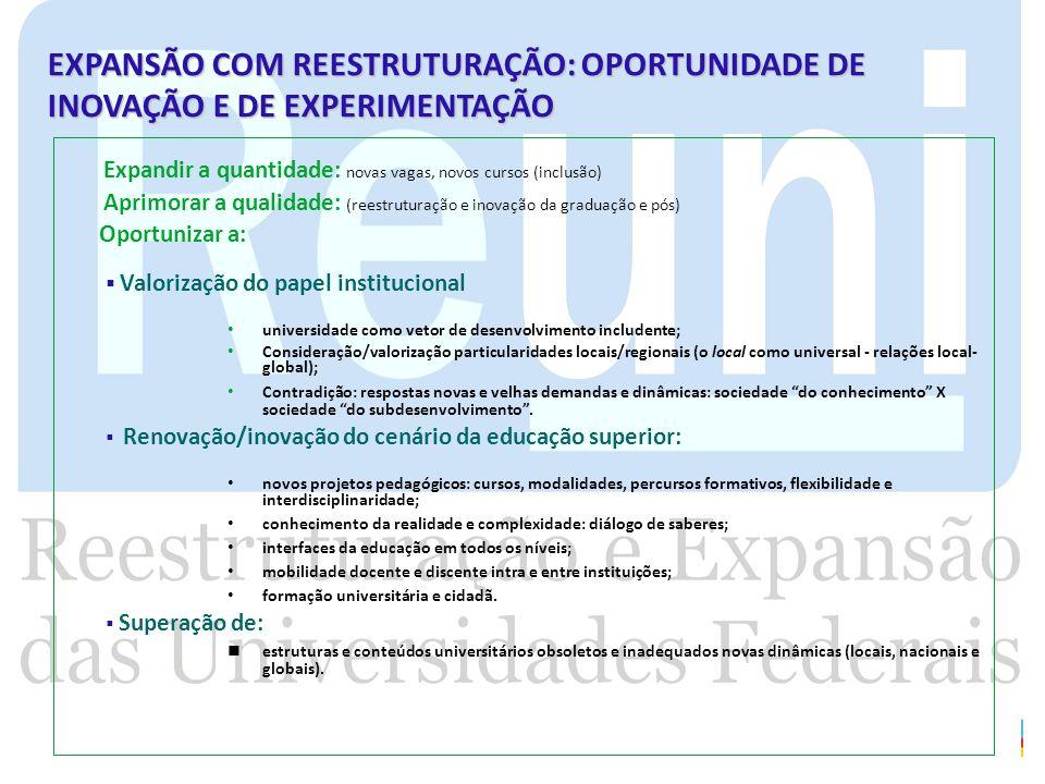 EXPANSÃO COM REESTRUTURAÇÃO: OPORTUNIDADE DE INOVAÇÃO E DE EXPERIMENTAÇÃO Expandir a quantidade: novas vagas, novos cursos (inclusão) Aprimorar a qual