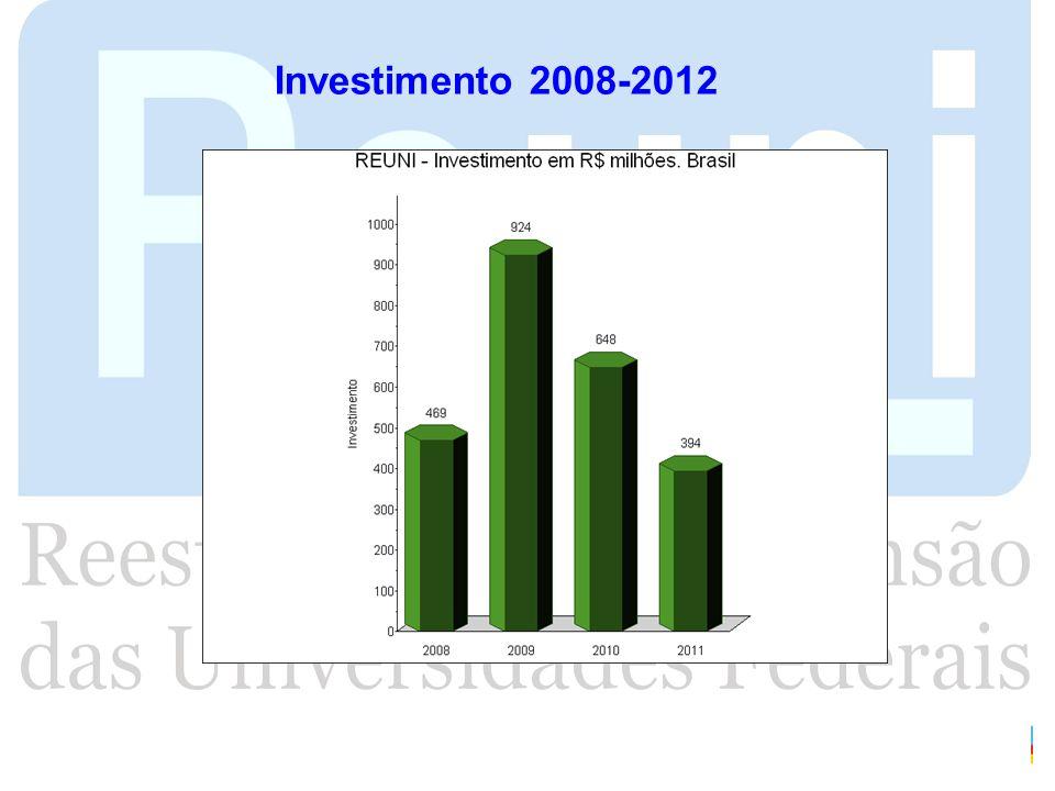 Investimento 2008-2012