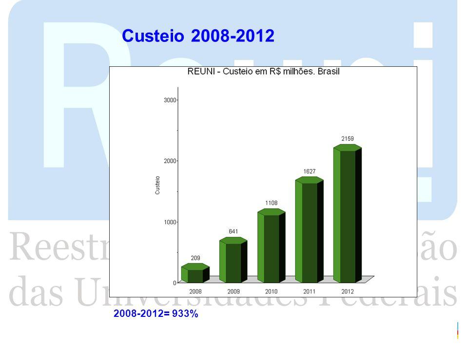 Custeio 2008-2012 2008-2012= 933%