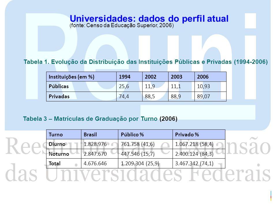 Universidades: dados do perfil atual (fonte: Censo da Educação Superior, 2006) Tabela 1. Evolução da Distribuição das Instituições Públicas e Privadas