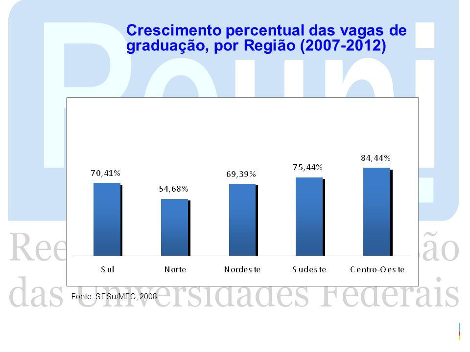 Crescimento percentual das vagas de graduação, por Região (2007-2012) Fonte: SESu/MEC, 2008