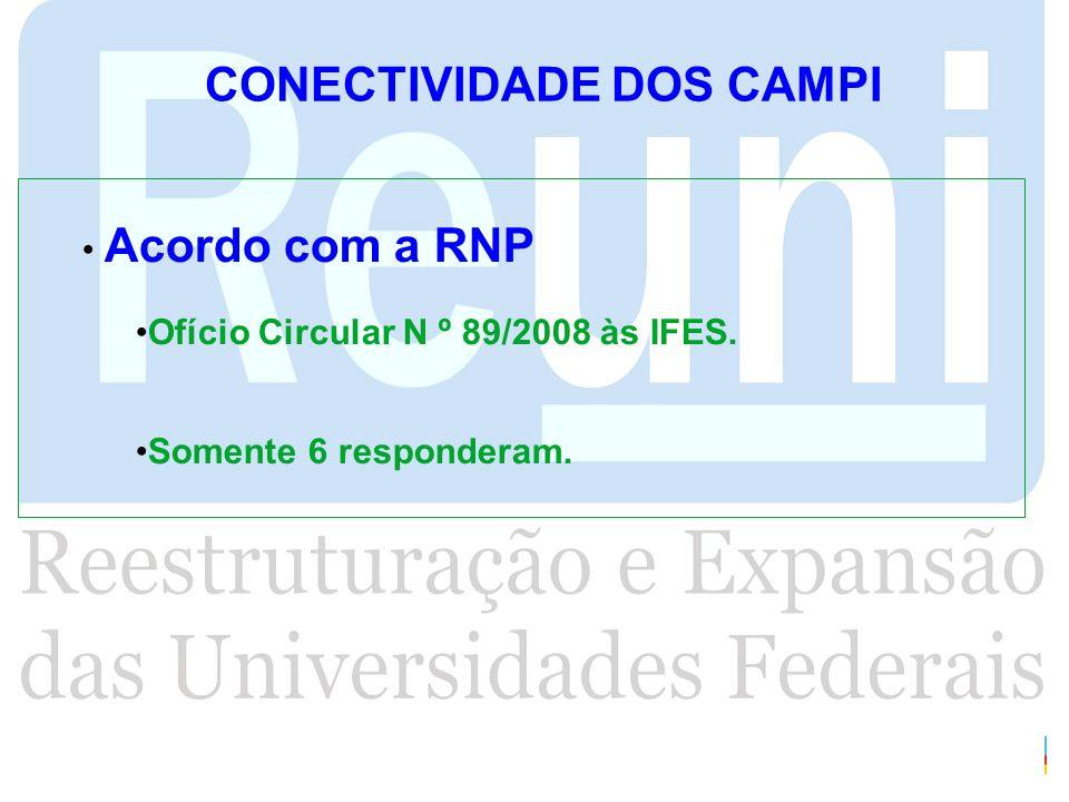 CONECTIVIDADE DOS CAMPI Acordo com a RNP Ofício Circular N º 89/2008 às IFES. Somente 6 responderam.