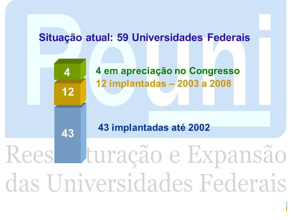 Situação atual: 59 Universidades Federais 4 em apreciação no Congresso 12 implantadas – 2003 a 2008 43 implantadas até 2002 43 12 4