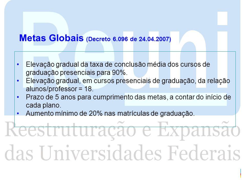 Metas Globais (Decreto 6.096 de 24.04.2007) Elevação gradual da taxa de conclusão média dos cursos de graduação presenciais para 90%. Elevação gradual