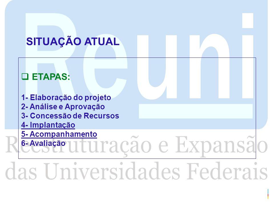 ETAPAS: 1- Elaboração do projeto 2- Análise e Aprovação 3- Concessão de Recursos 4- Implantação 5- Acompanhamento 6- Avaliação SITUAÇÃO ATUAL
