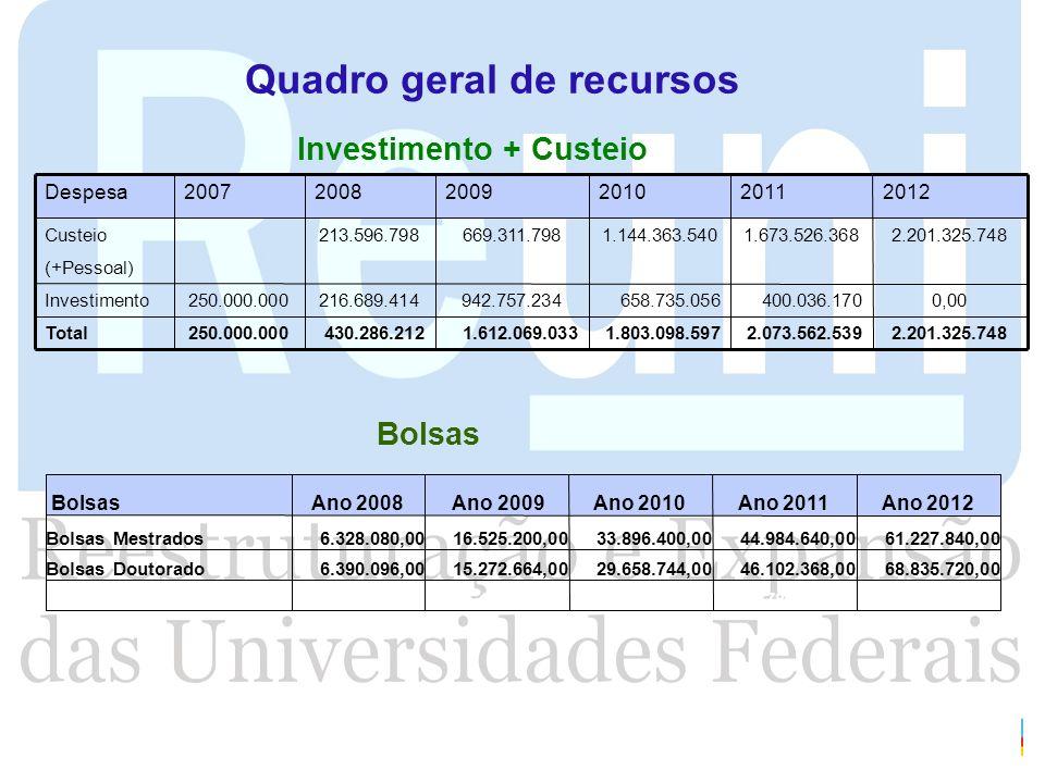 Universidades: dados do perfil atual (fonte: Censo da Educação Superior, 2006) Tabela 1.