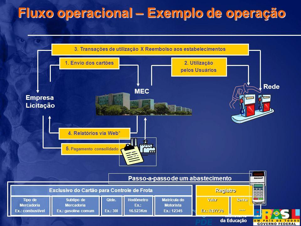 1. Envio dos cartões2. Utilização pelos Usuários 3. Transações de utilização X Reembolso aos estabelecimentos MEC Rede Tipo de Mercadoria Ex.: combust