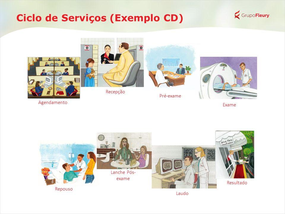 Ciclo de Serviços (Exemplo CD) Pré-exame Exame Repouso Laudo Resultado Recepção Lanche Pós- exame Agendamento