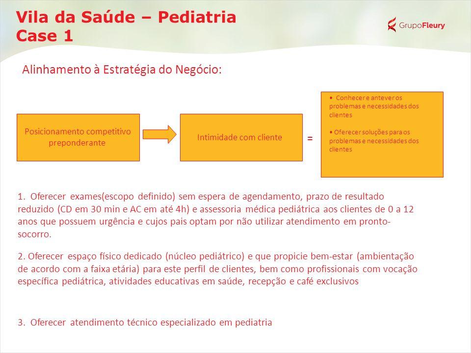Vila da Saúde – Pediatria Case 1 Posicionamento competitivo preponderante Intimidade com cliente = Conhecer e antever os problemas e necessidades dos