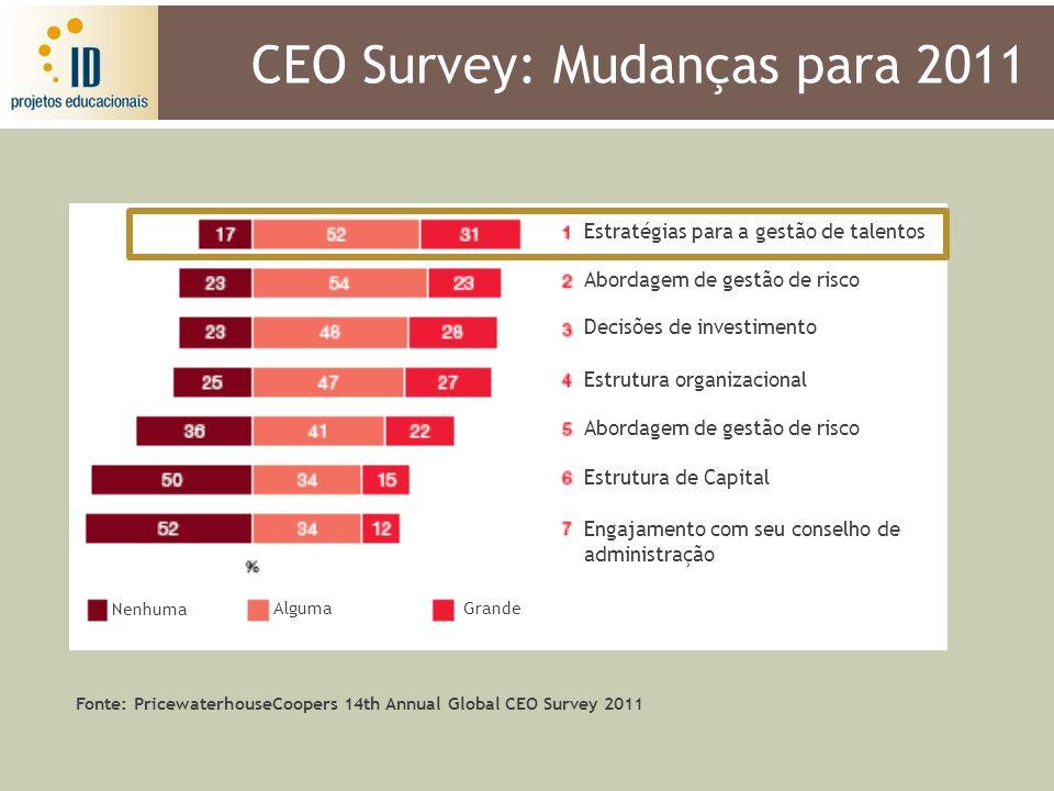 CEO Survey: Mudanças para 2011 Abordagem de gestão de risco Decisões de investimento Estrutura organizacional Abordagem de gestão de risco Estrutura d