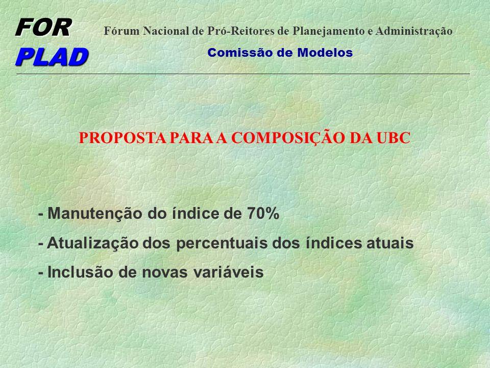 FOR PLAD Fórum Nacional de Pró-Reitores de Planejamento e Administração Comissão de Modelos VARIAÇÃO DA COMPOSIÇÃO DA UBC