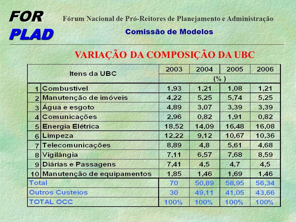 FOR PLAD Fórum Nacional de Pró-Reitores de Planejamento e Administração Comissão de Modelos INCLUSÃO DE NOVAS VARIÁVEIS
