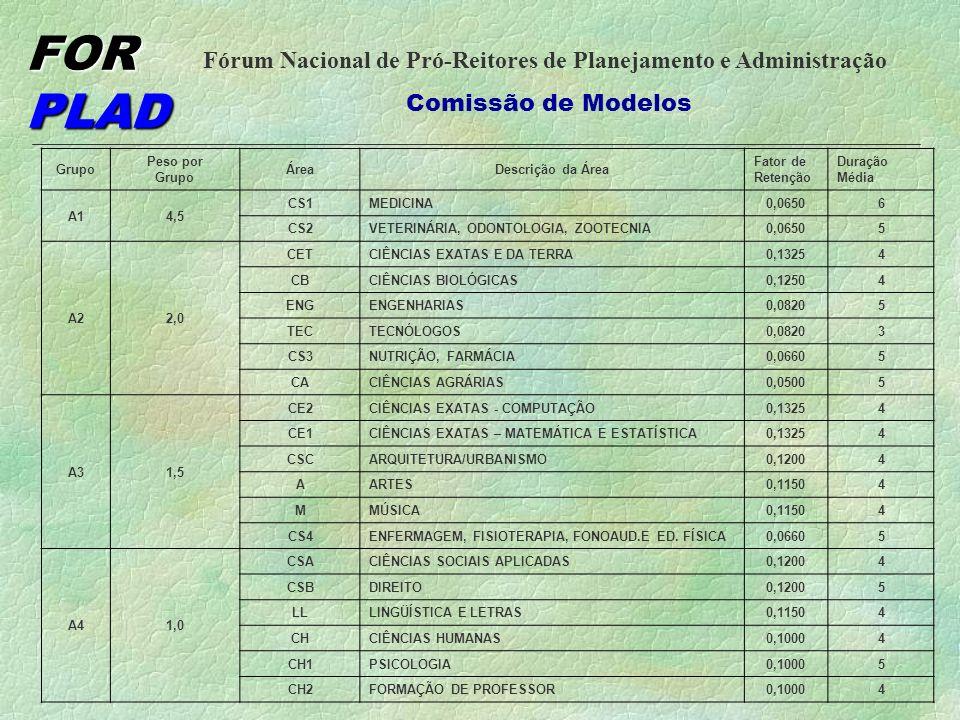 FOR PLAD Fórum Nacional de Pró-Reitores de Planejamento e Administração Comissão de Modelos PESO DE CURSOS TECNOLOGIA