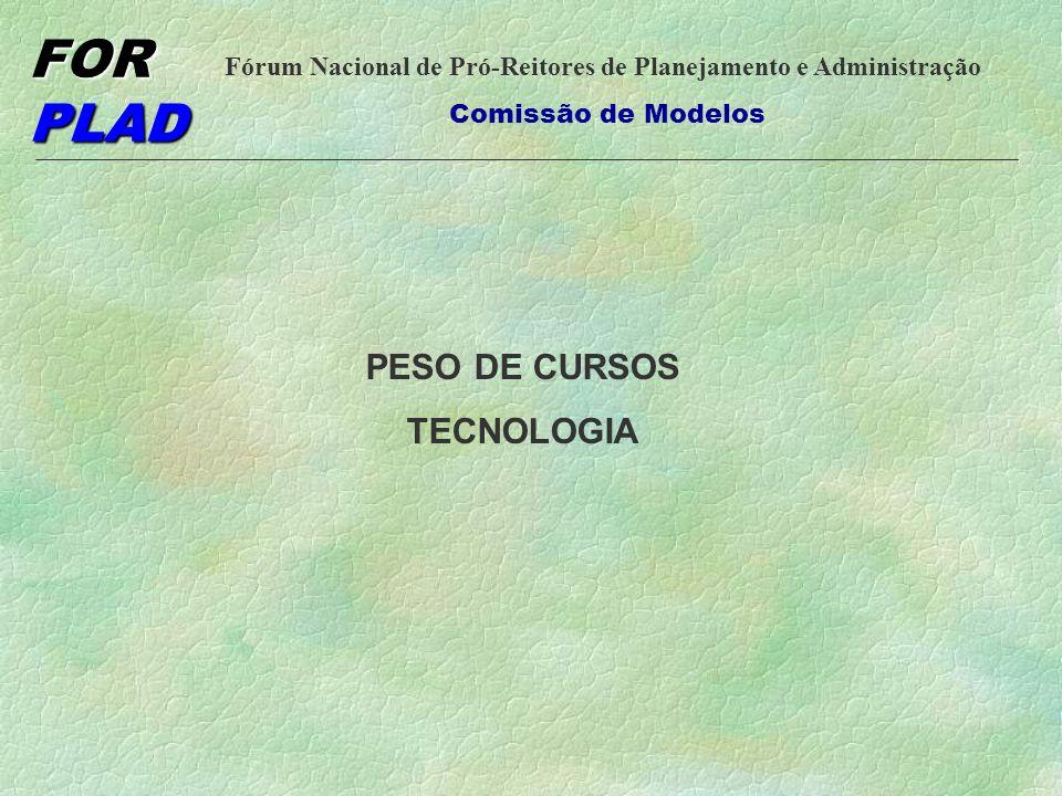 FOR PLAD Fórum Nacional de Pró-Reitores de Planejamento e Administração Comissão de Modelos NºÁREA BAIXOMÉDIOALTO 1,001,752,50 1AGROPECUÁRIA E BIOTECNOLOGIA X 2ARTES X 3COMÉRCIO E GESTÃOX 4COMUNICAÇÃO X 5CONSTRUÇÃO CIVIL X 6DESIGN X 7INDÚSTRIA X 8GEOMÁTICA X 9IMAGEM PESSOAL X 10INFORMÁTICA X 11LAZER DE DESENVOLV.