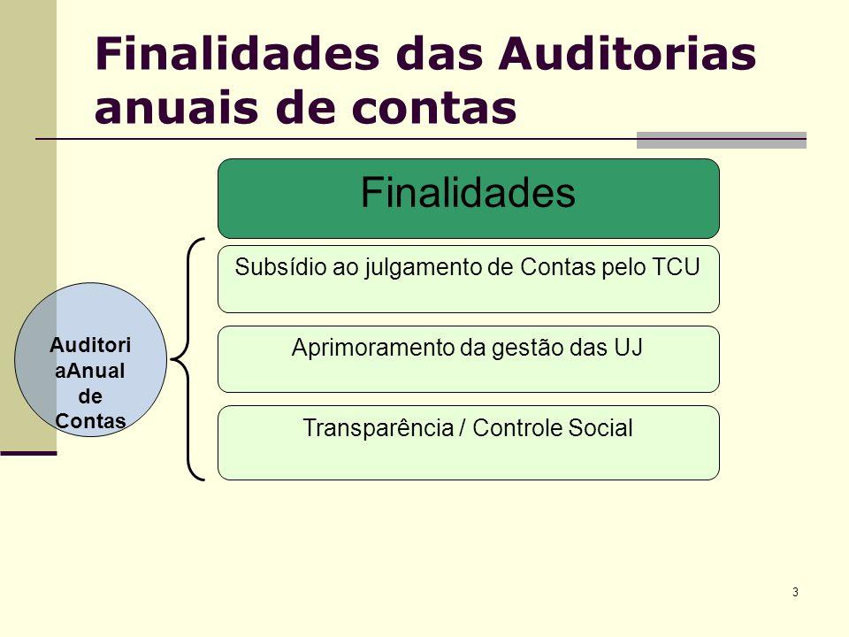 3 Finalidades das Auditorias anuais de contas Auditori aAnual de Contas Subsídio ao julgamento de Contas pelo TCU Aprimoramento da gestão das UJ Finalidades Transparência / Controle Social