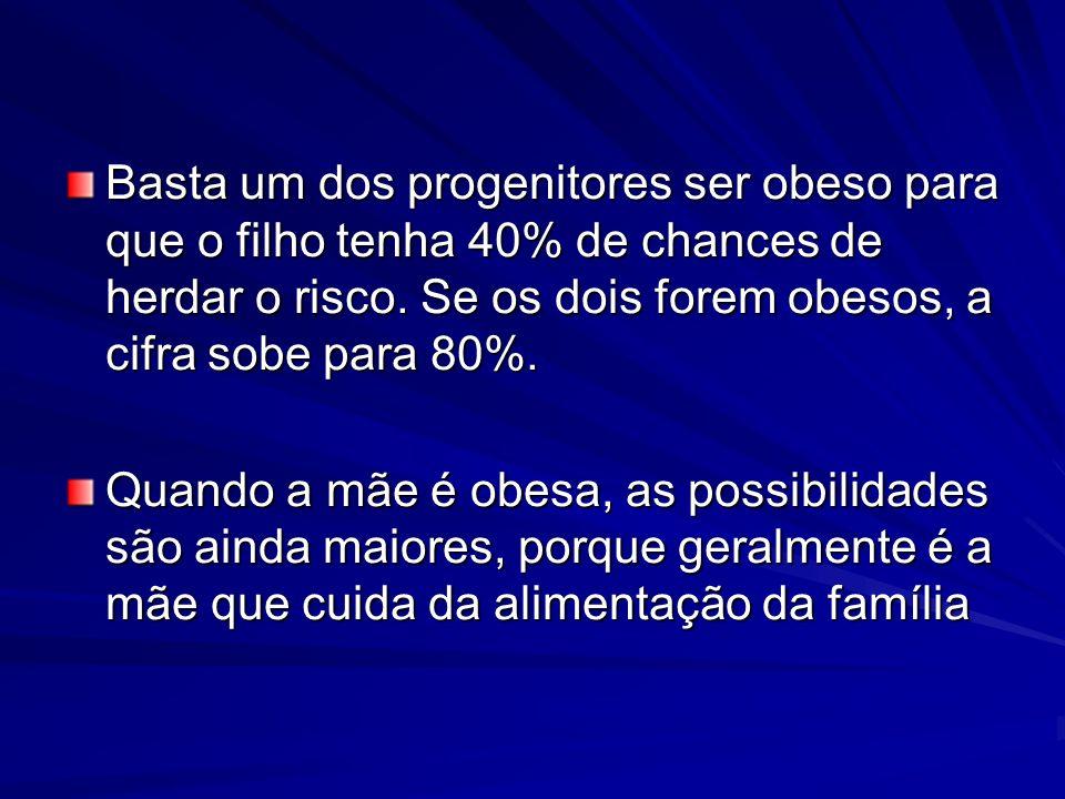 Basta um dos progenitores ser obeso para que o filho tenha 40% de chances de herdar o risco. Se os dois forem obesos, a cifra sobe para 80%. Quando a