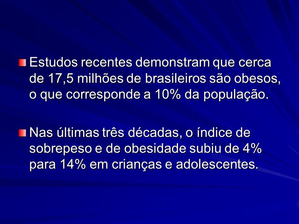 Estudos recentes demonstram que cerca de 17,5 milhões de brasileiros são obesos, o que corresponde a 10% da população. Nas últimas três décadas, o índ