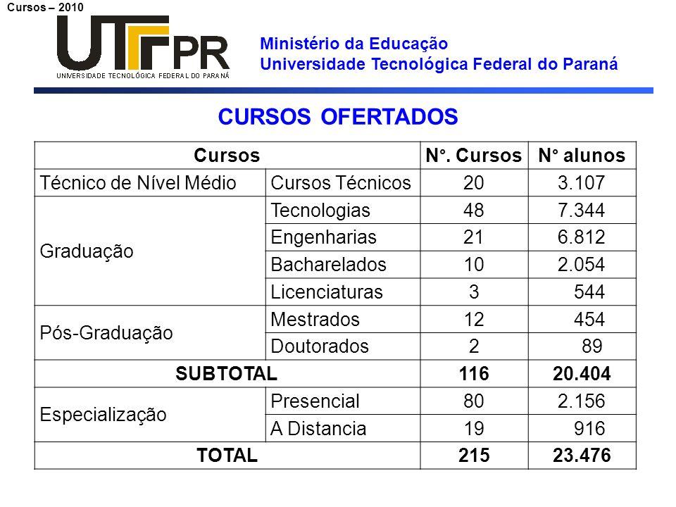 Ministério da Educação Universidade Tecnológica Federal do Paraná Cursos – 2010 CURSOS OFERTADOS Cursos N°. CursosN° alunos Técnico de Nível MédioCurs