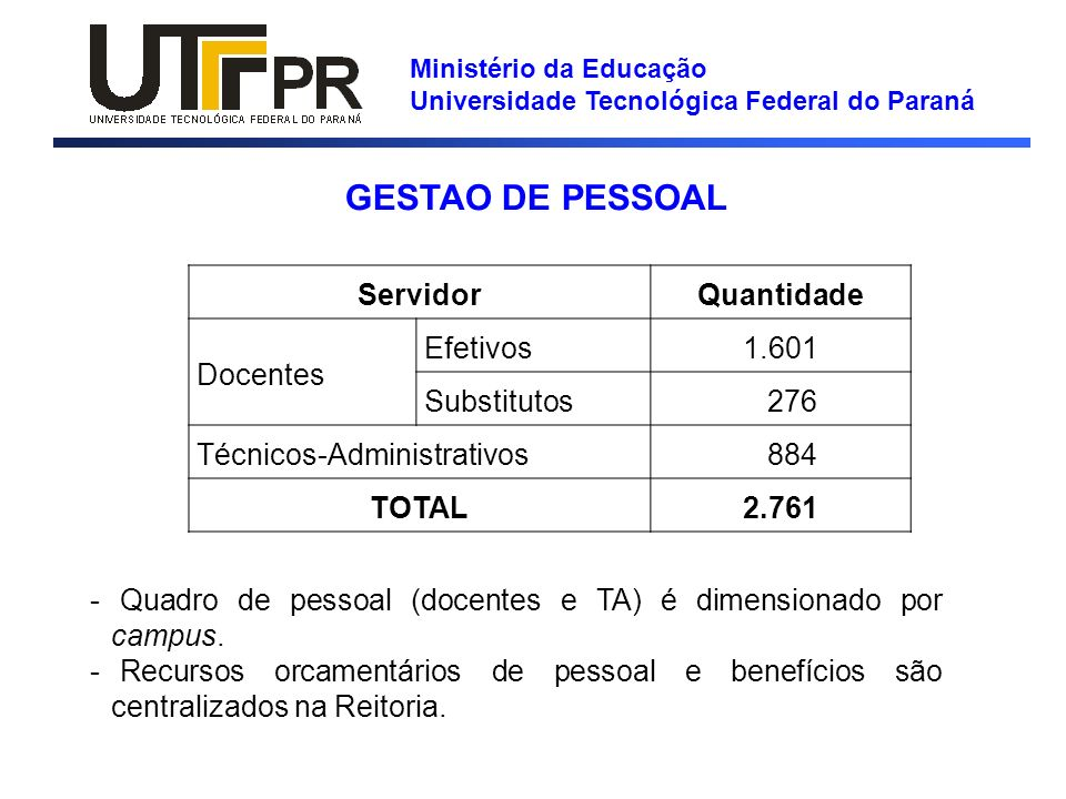 Ministério da Educação Universidade Tecnológica Federal do Paraná GESTAO DE PESSOAL Servidor Quantidade Docentes Efetivos 1.601 Substitutos 276 Técnic