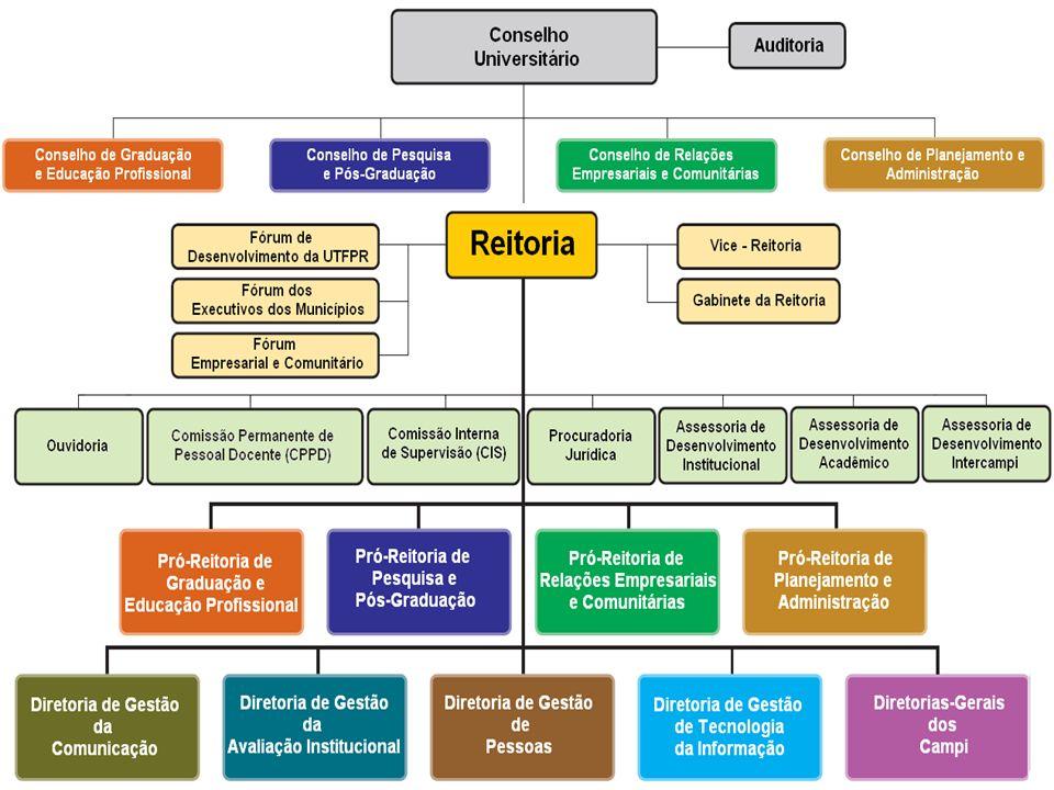 A REITORIA - Reitor - Vice-Reitor - Gabinete da Reitoria - Pró-Reitorias (4) - Assessorias (3) - Órgãos de Apoio - Procuradoria Jurídica - Ouvidoria - Diretorias de Gestão (4) - Diretorias-Gerais dos Campi (12)