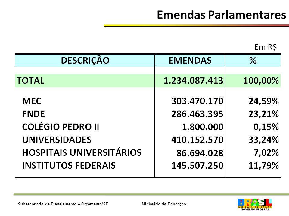 Ministério da EducaçãoSubsecretaria de Planejamento e Orçamento/SE Emendas Parlamentares