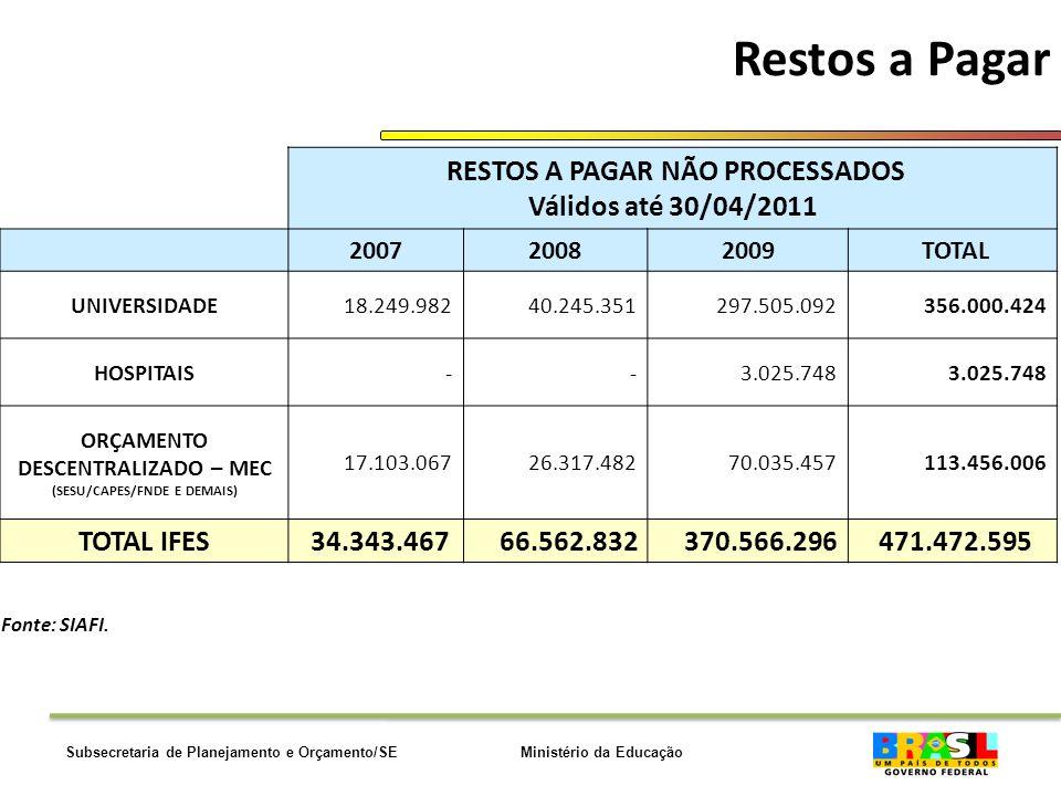 Ministério da EducaçãoSubsecretaria de Planejamento e Orçamento/SE Restos a Pagar Fonte: SIAFI.