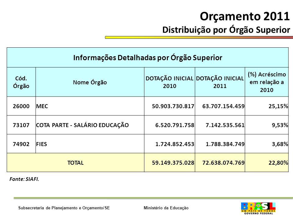 Ministério da EducaçãoSubsecretaria de Planejamento e Orçamento/SE Orçamento 2011 Distribuição por Órgão Superior Informações Detalhadas por Órgão Superior Cód.