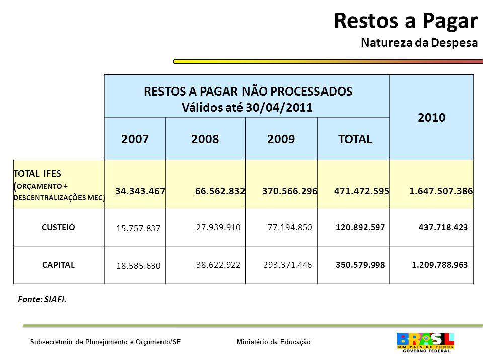 Ministério da EducaçãoSubsecretaria de Planejamento e Orçamento/SE Restos a Pagar Natureza da Despesa Fonte: SIAFI.