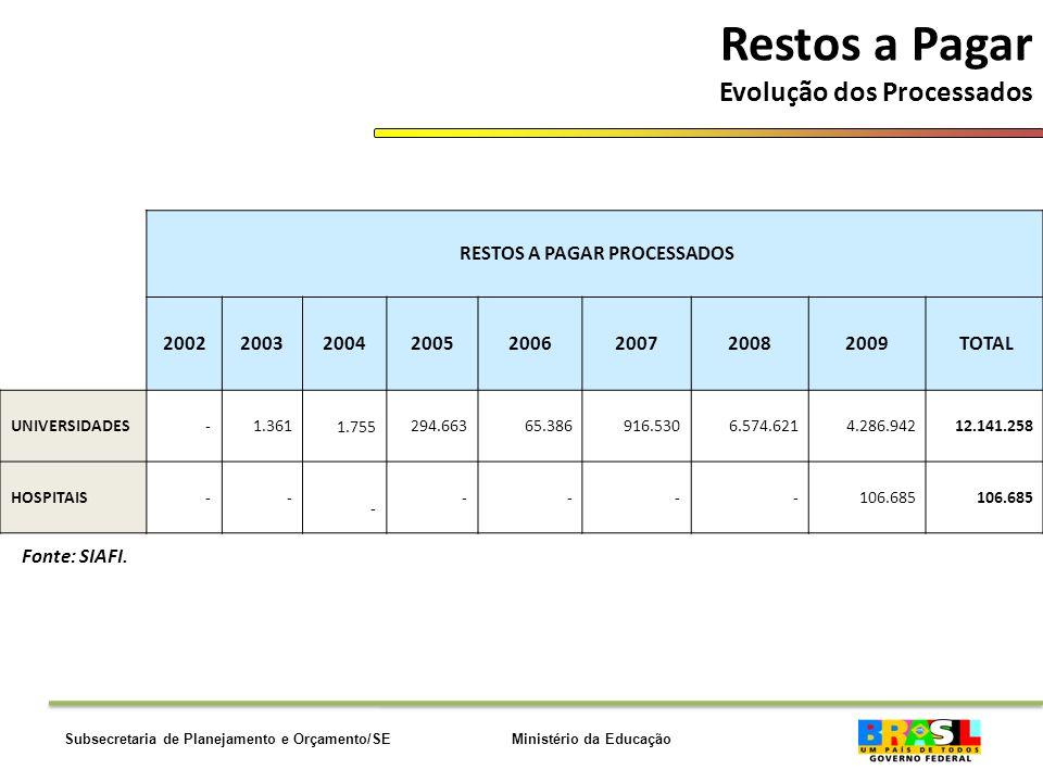 Ministério da EducaçãoSubsecretaria de Planejamento e Orçamento/SE Restos a Pagar Evolução dos Processados Fonte: SIAFI.