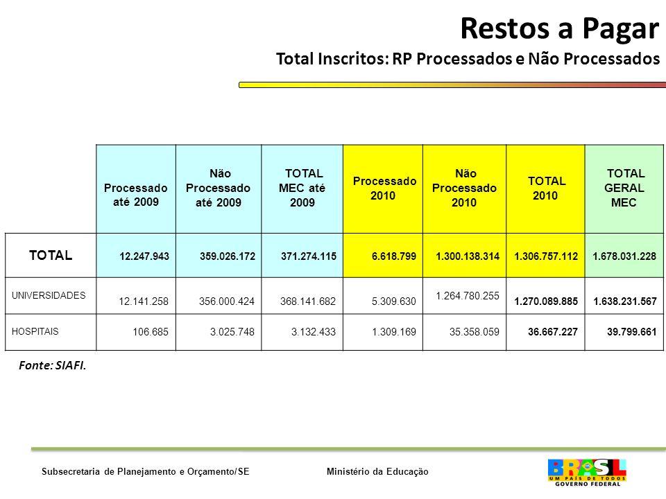 Ministério da EducaçãoSubsecretaria de Planejamento e Orçamento/SE Restos a Pagar Total Inscritos: RP Processados e Não Processados Fonte: SIAFI.