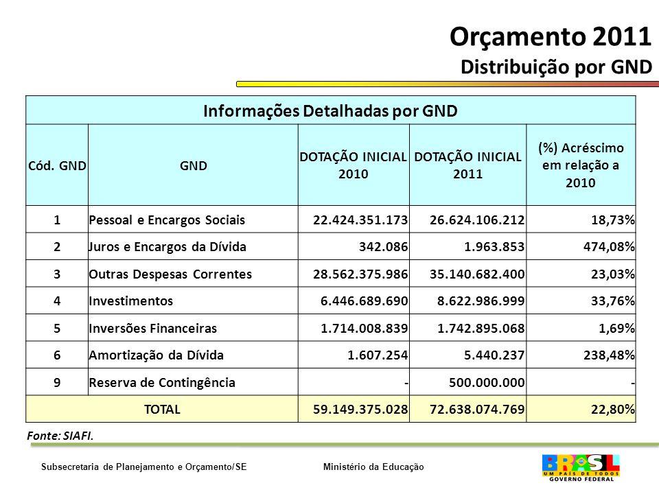 Ministério da EducaçãoSubsecretaria de Planejamento e Orçamento/SE Orçamento 2011 Distribuição por GND Informações Detalhadas por GND Cód.