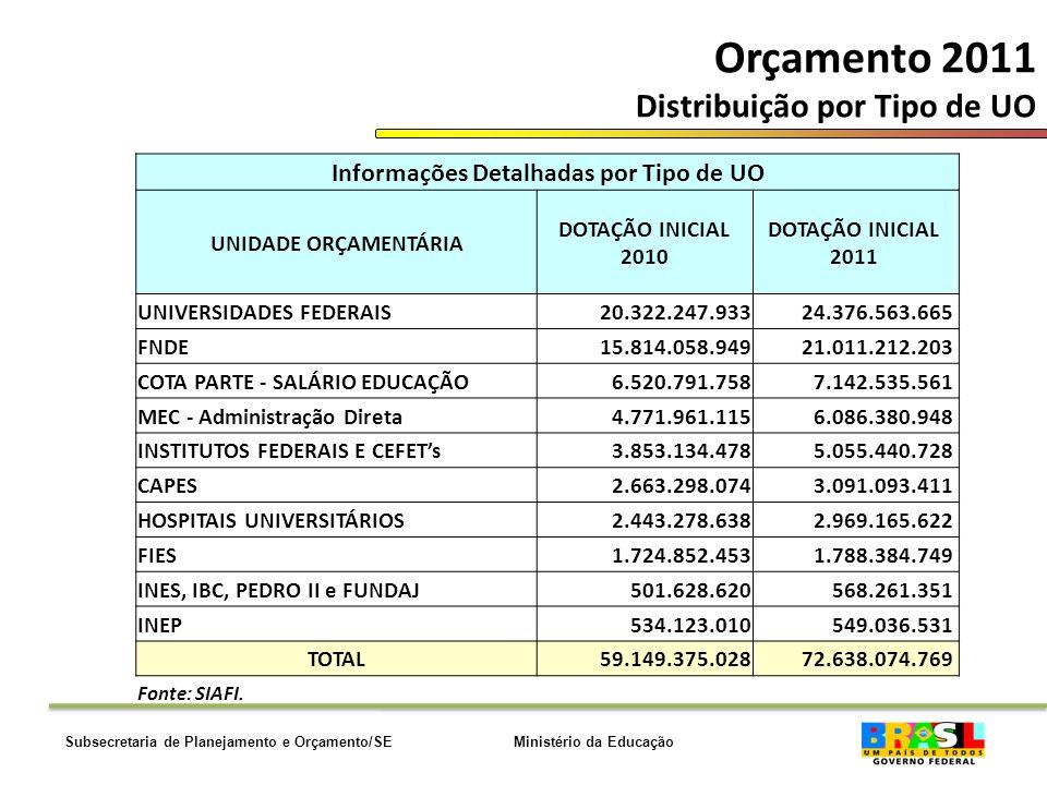 Ministério da EducaçãoSubsecretaria de Planejamento e Orçamento/SE Orçamento 2011 Distribuição por Tipo de UO Informações Detalhadas por Tipo de UO UNIDADE ORÇAMENTÁRIA DOTAÇÃO INICIAL 2010 DOTAÇÃO INICIAL 2011 UNIVERSIDADES FEDERAIS20.322.247.93324.376.563.665 FNDE15.814.058.94921.011.212.203 COTA PARTE - SALÁRIO EDUCAÇÃO6.520.791.7587.142.535.561 MEC - Administração Direta4.771.961.1156.086.380.948 INSTITUTOS FEDERAIS E CEFETs3.853.134.4785.055.440.728 CAPES2.663.298.0743.091.093.411 HOSPITAIS UNIVERSITÁRIOS2.443.278.6382.969.165.622 FIES1.724.852.4531.788.384.749 INES, IBC, PEDRO II e FUNDAJ501.628.620568.261.351 INEP534.123.010549.036.531 TOTAL59.149.375.02872.638.074.769 Fonte: SIAFI.