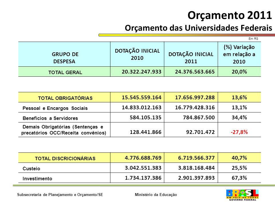 Ministério da EducaçãoSubsecretaria de Planejamento e Orçamento/SE Orçamento 2011 Orçamento das Universidades Federais Em R$ GRUPO DE DESPESA DOTAÇÃO INICIAL 2010 DOTAÇÃO INICIAL 2011 (%) Variação em relação a 2010 TOTAL GERAL 20.322.247.933 24.376.563.66520,0% TOTAL OBRIGATÓRIAS 15.545.559.16417.656.997.28813,6% Pessoal e Encargos Sociais 14.833.012.16316.779.428.31613,1% Benefícios a Servidores 584.105.135784.867.50034,4% Demais Obrigatórias (Sentenças e precatórios OCC/Receita convênios) 128.441.86692.701.472-27,8% TOTAL DISCRICIONÁRIAS 4.776.688.7696.719.566.37740,7% Custeio 3.042.551.3833.818.168.48425,5% Investimento 1.734.137.3862.901.397.89367,3%