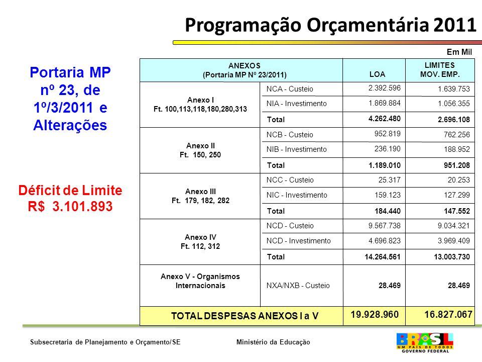 Ministério da EducaçãoSubsecretaria de Planejamento e Orçamento/SE Programação Orçamentária 2011 Em Mil Portaria MP nº 23, de 1º/3/2011 e Alterações Déficit de Limite R$ 3.101.893 TOTAL DESPESAS ANEXOS I a V 28.469 NXA/NXB - Custeio Anexo V - Organismos Internacionais 13.003.73014.264.561Total 3.969.4094.696.823NCD - Investimento 9.034.3219.567.738NCD - Custeio Anexo IV Ft.