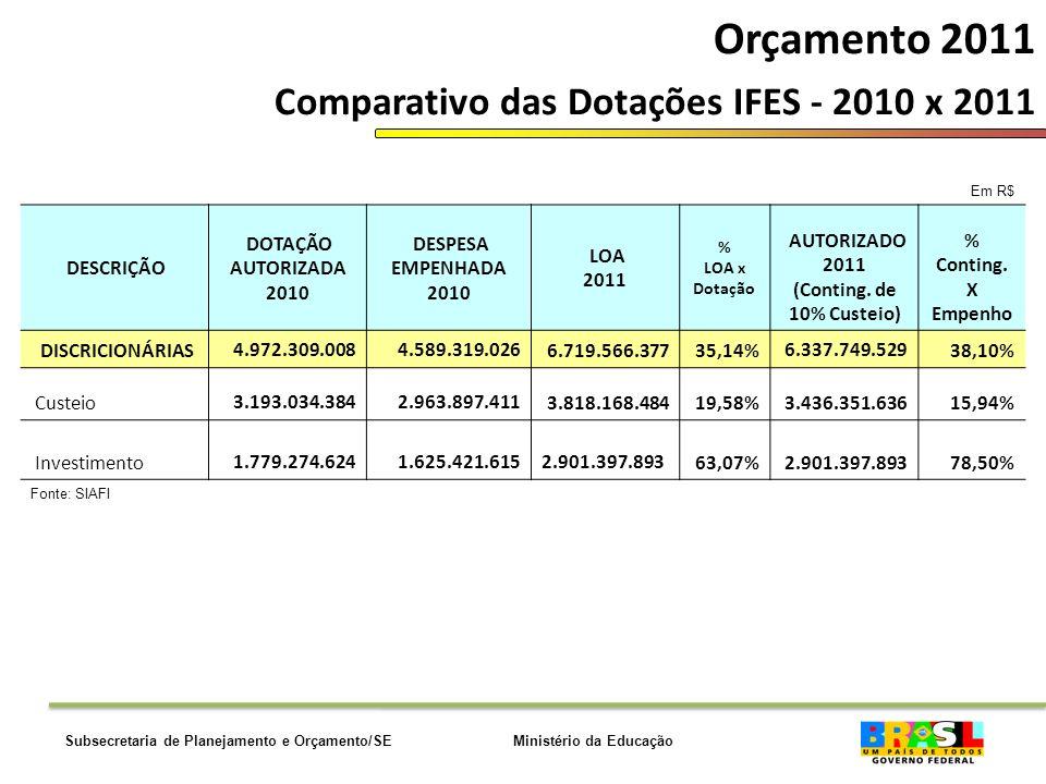 Ministério da EducaçãoSubsecretaria de Planejamento e Orçamento/SE Orçamento 2011 Comparativo das Dotações IFES - 2010 x 2011 Em R$ DESCRIÇÃO DOTAÇÃO AUTORIZADA 2010 DESPESA EMPENHADA 2010 LOA 2011 % LOA x Dotação AUTORIZADO 2011 (Conting.