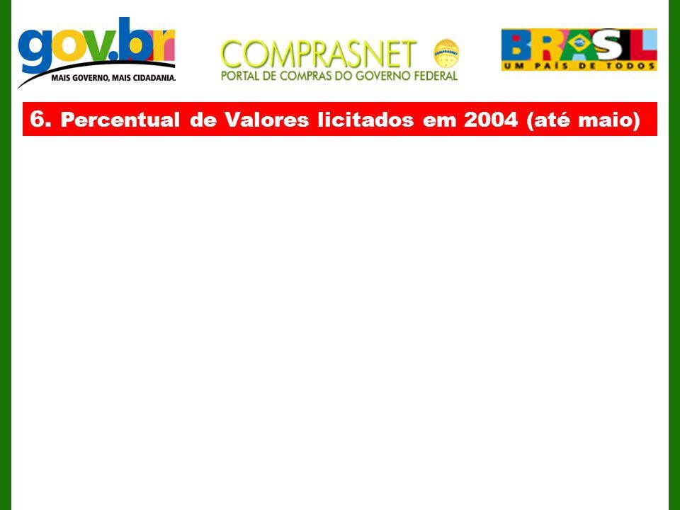 6. Percentual de Valores licitados em 2004 (até maio)