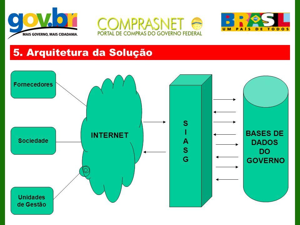 5. Arquitetura da Solução INTERNET Unidades de Gestão Fornecedores Sociedade SIASGSIASG BASES DE DADOS DO GOVERNO