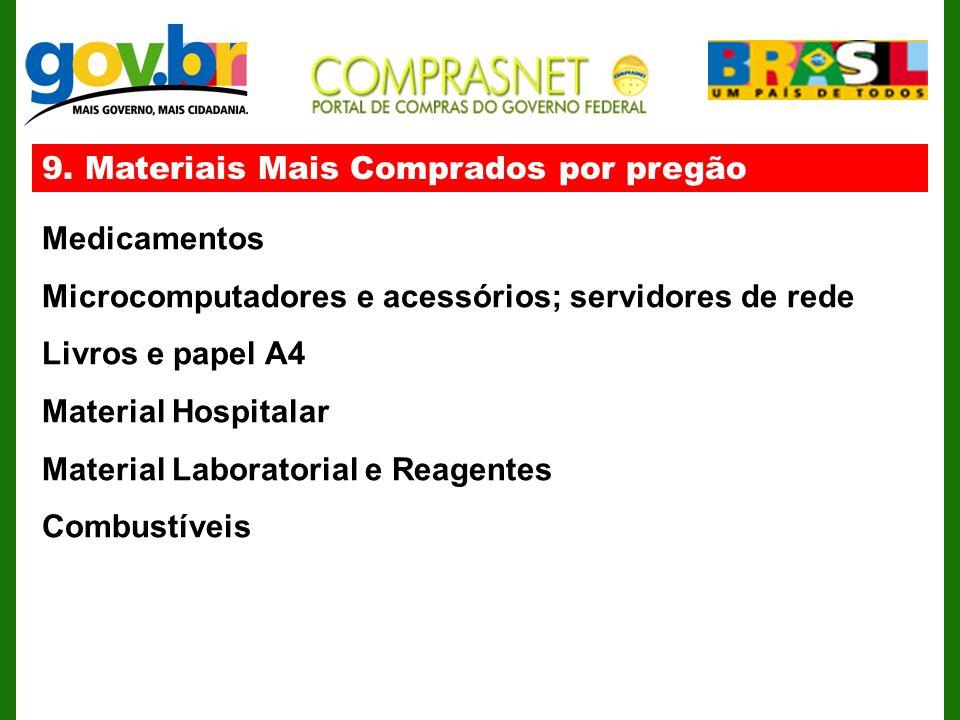 9. Materiais Mais Comprados por pregão Medicamentos Microcomputadores e acessórios; servidores de rede Livros e papel A4 Material Hospitalar Material