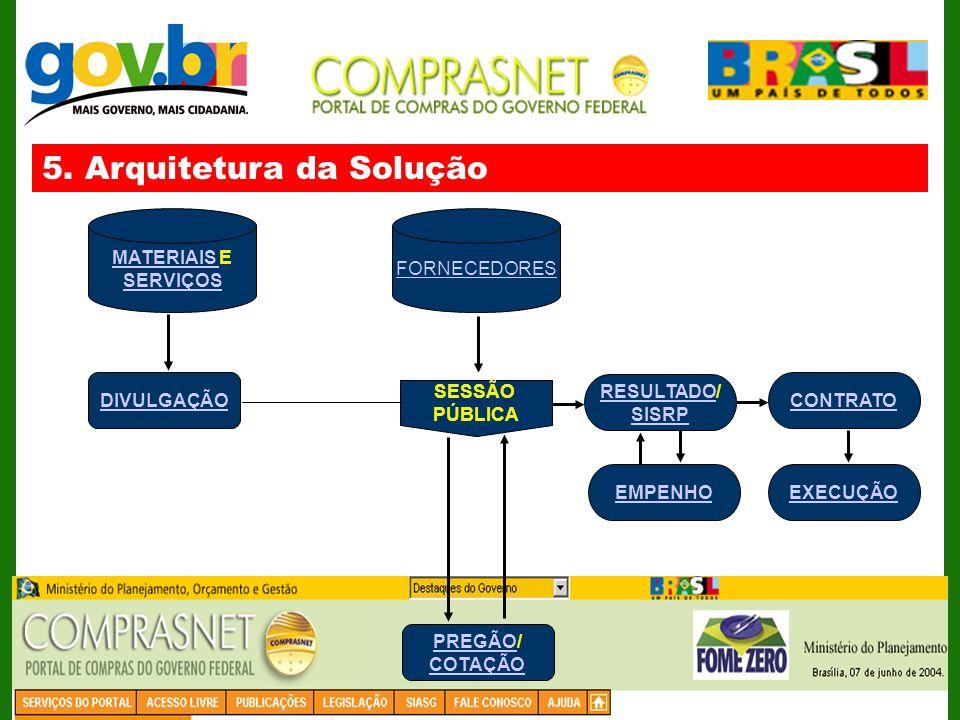 FORNECEDORES MATERIAIS MATERIAIS E SERVIÇOS DIVULGAÇÃO SESSÃO PÚBLICA RESULTADORESULTADO/ SISRP EMPENHO CONTRATO EXECUÇÃO PREGÃOPREGÃO/ COTAÇÃO