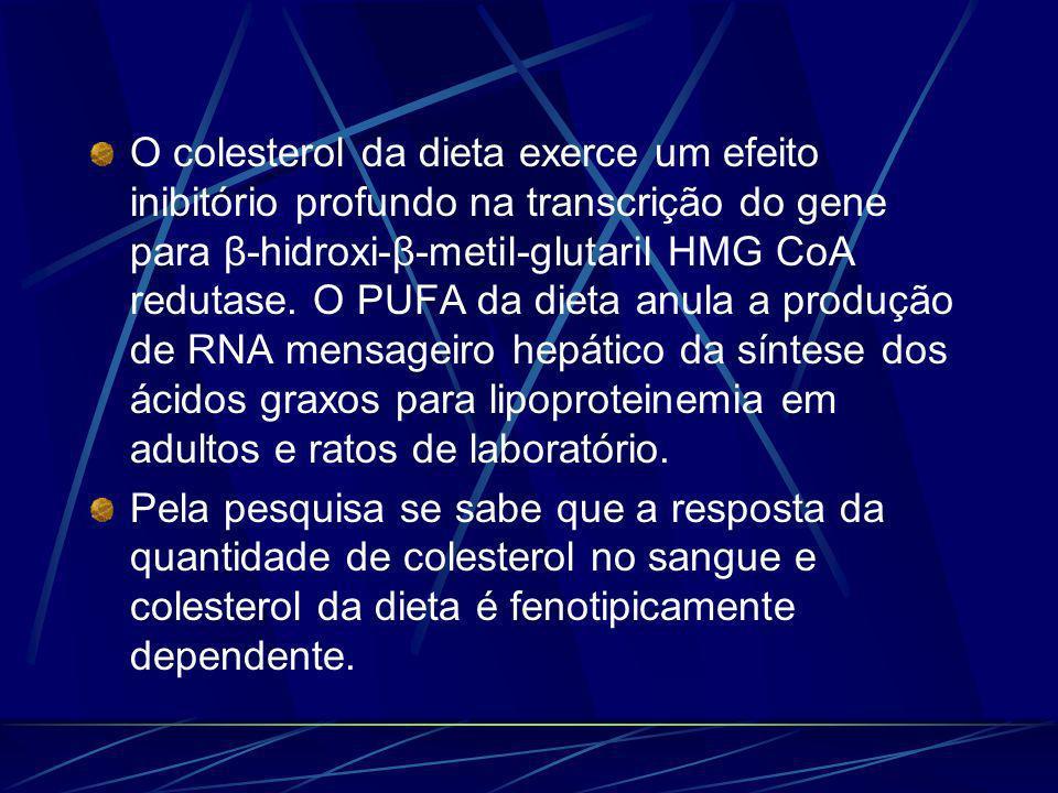 O colesterol da dieta exerce um efeito inibitório profundo na transcrição do gene para β-hidroxi-β-metil-glutaril HMG CoA redutase.