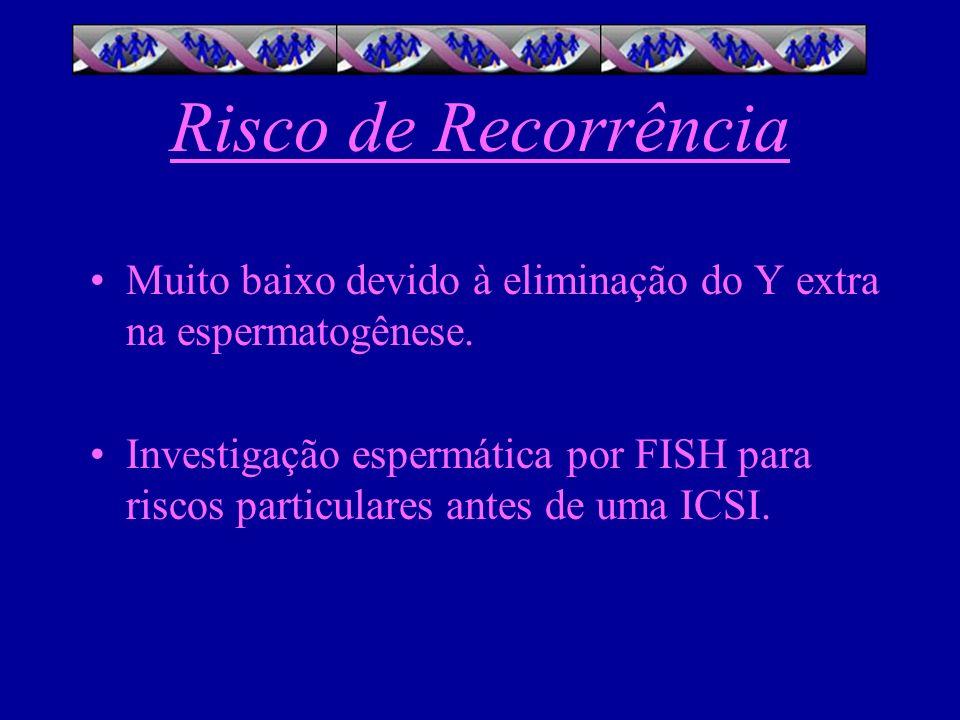 Risco de Recorrência Muito baixo devido à eliminação do Y extra na espermatogênese. Investigação espermática por FISH para riscos particulares antes d