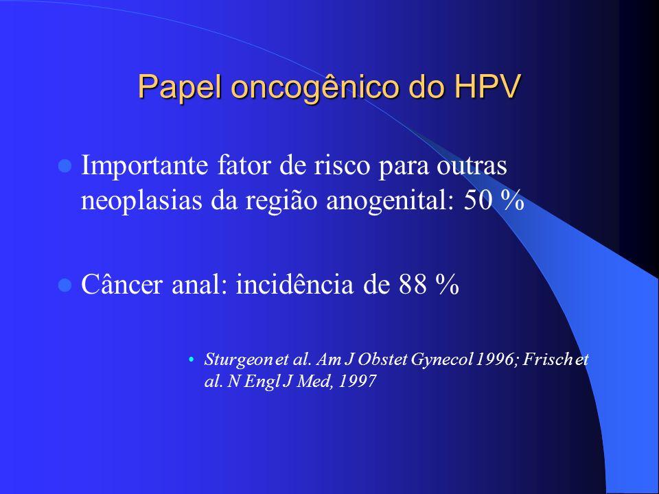 Papel oncogênico do HPV Importante fator de risco para outras neoplasias da região anogenital: 50 % Câncer anal: incidência de 88 % Sturgeon et al. Am